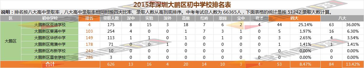 2015年大鹏区中学排名
