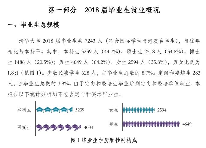 2018年清华就业报告