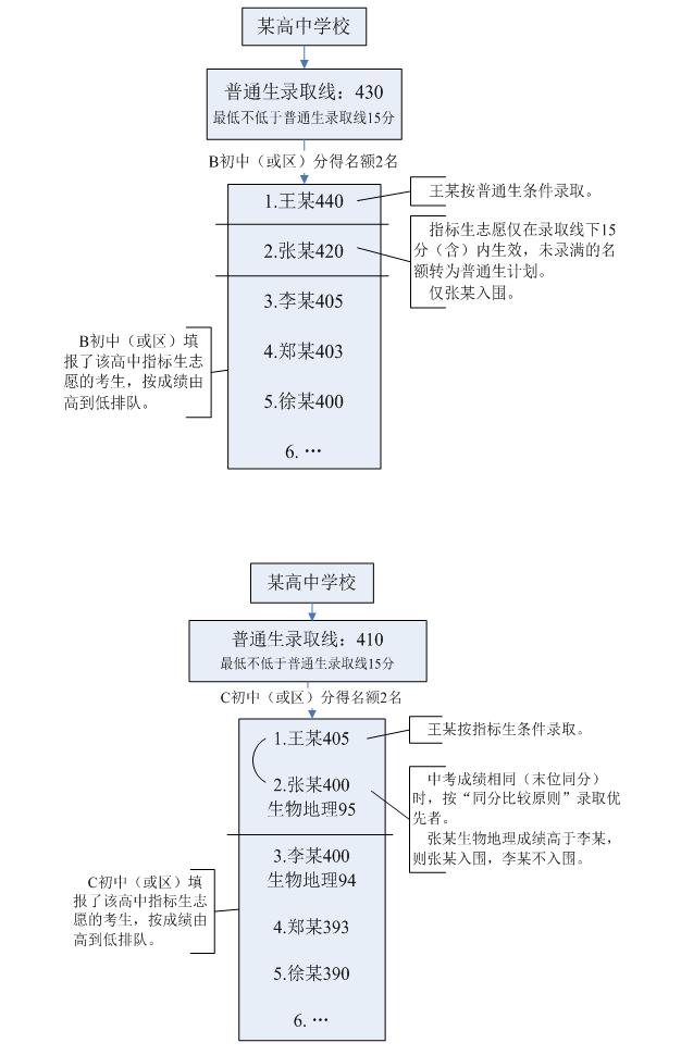 2019深圳中考志愿填报注意事项