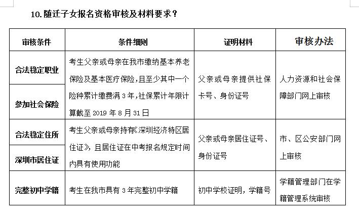 2019年深圳市中考有关问答汇总