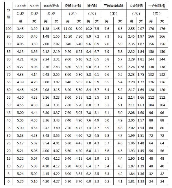 广州中考一分钟跳绳评分标准