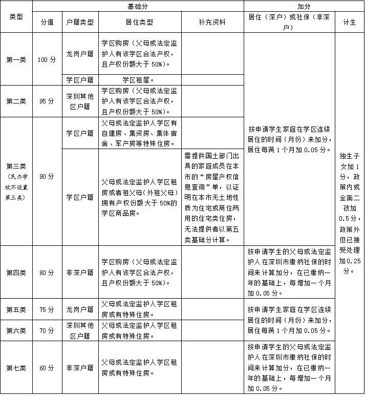 2019年龙岗区初中学位申请指南
