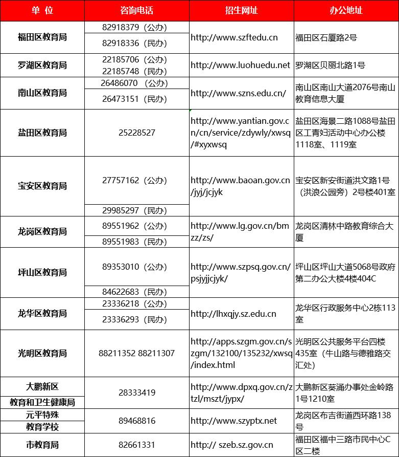 2019年福田区小学升初中政策