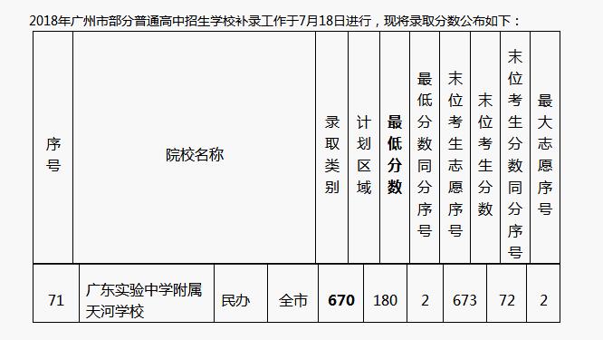 广东实验中学附属天河学校分数线