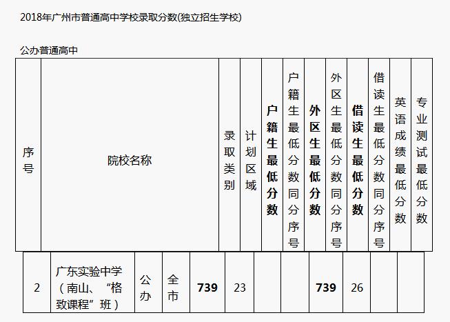 广东实验中学分数线