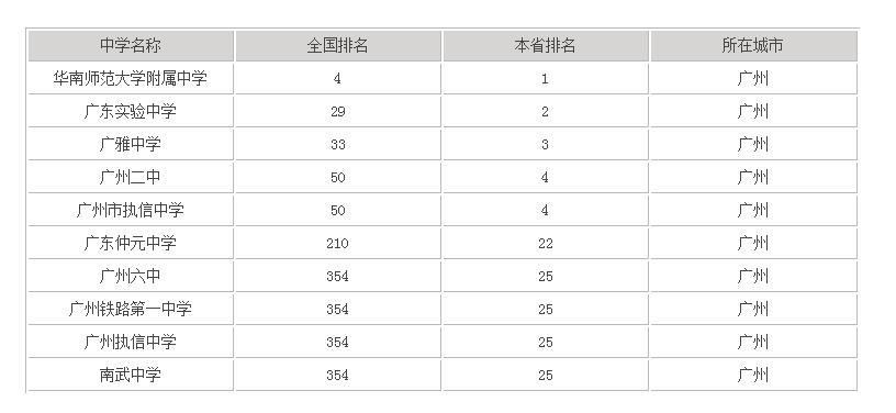 广州二中排名