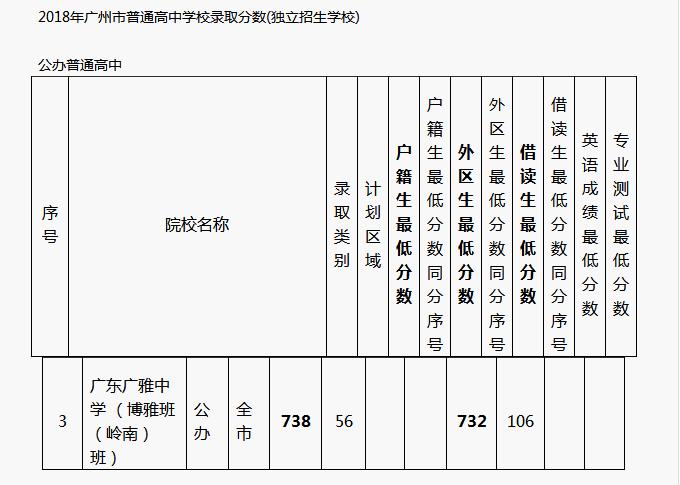 广州广雅中学分数线