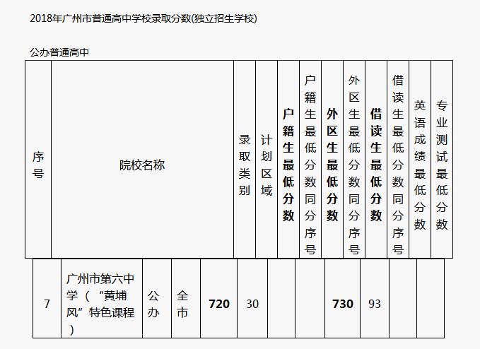 广州六中中考分数线