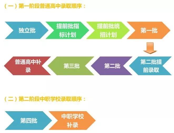 广州中考志愿录取顺序