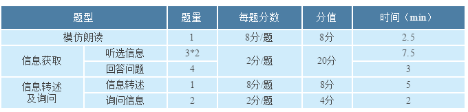 2019广州中考听说考试题型