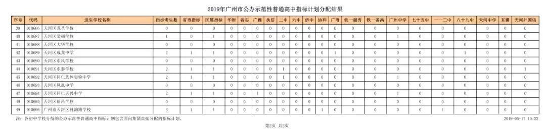 2019天河高中指标计划分配