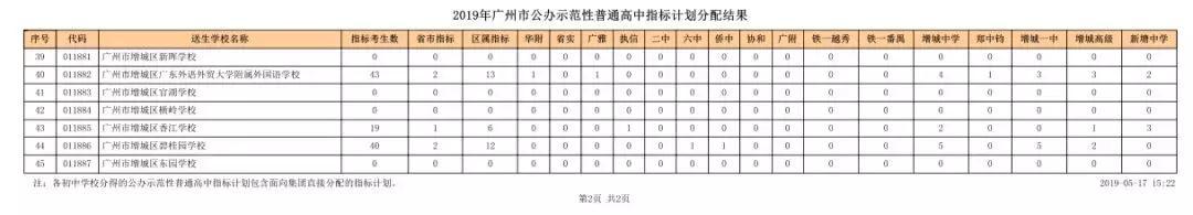 2019广州增城指标计划