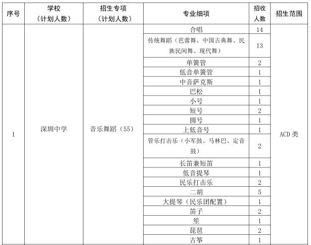 2019年深圳市公办高中体育艺术特色团队招生计划表