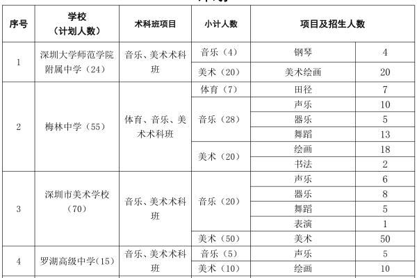 2019年深圳市公办高中体育艺术术科特色班自主招生计划