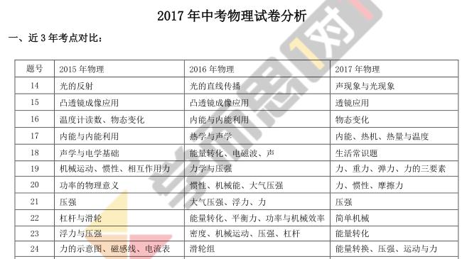 2017年深圳中考物理备考指南