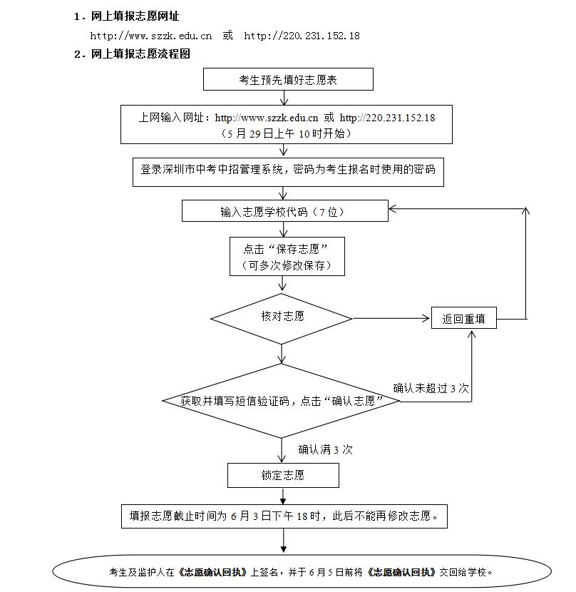 2019年深圳中考网上填报志愿操作办法及有关注意事项
