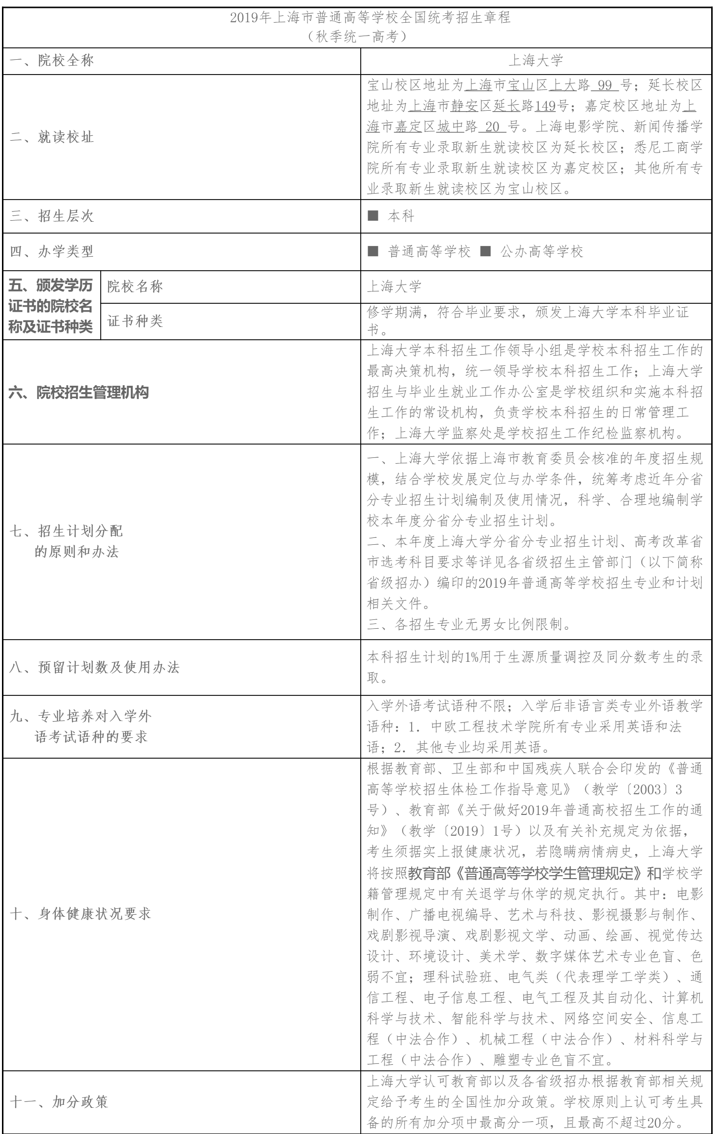 2019年上海大学招生章程
