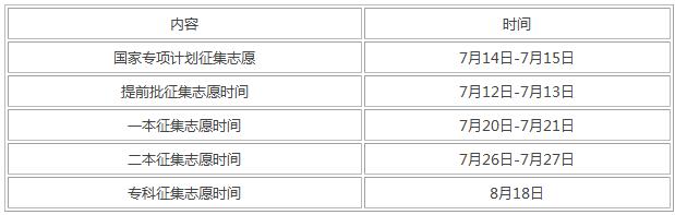 宁夏2019年高考征集志愿时间