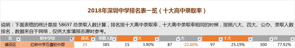 深圳红岭中学石厦初中部排名
