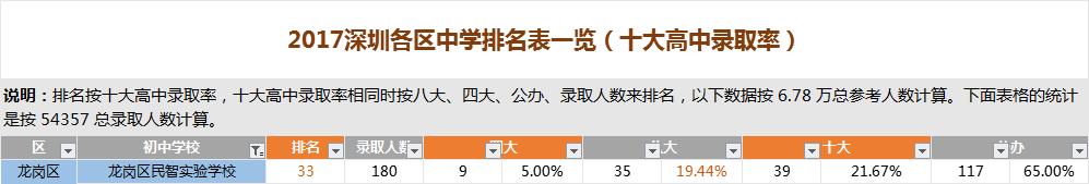 深圳龙岗区民智实验学校排名