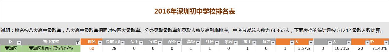 深圳龙园外语实验学校排名