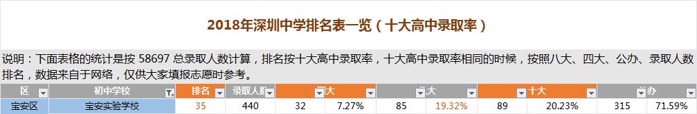 深圳宝安实验学校排名