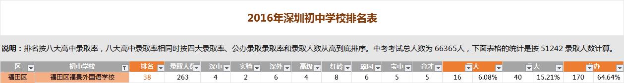 深圳福景外国语学校排名