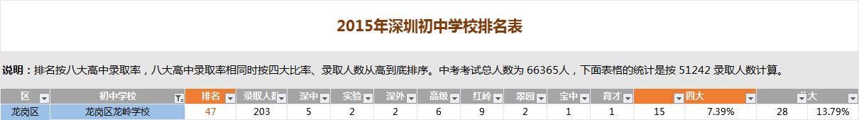 深圳龙岭学校排名