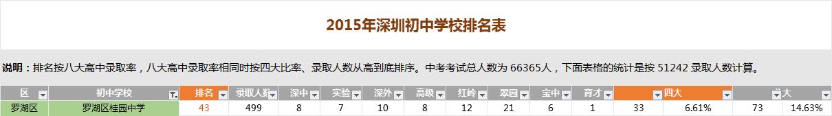 深圳桂园中学排名
