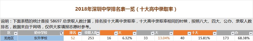 深圳东升学校排名