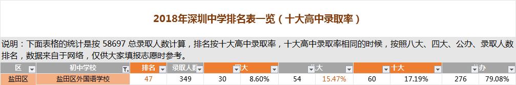 深圳盐田区外国语学校排名