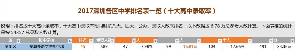 深圳罗湖外语学校初中部排名