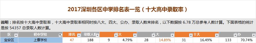 深圳上寮学校排名