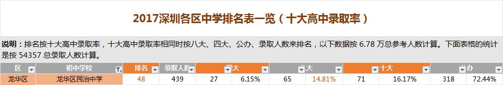 深圳龙华区民治中学排名