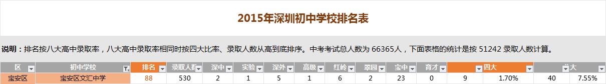 深圳文汇中学排名