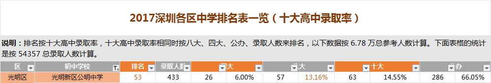 深圳光明新区公明中学排名