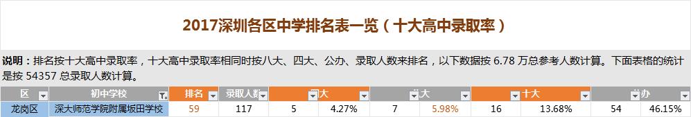 深圳深大师范学院附属坂田学校排名
