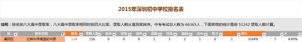 深圳红岭中学南园初中部排名