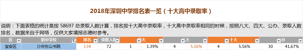 深圳沙井东山书院排名