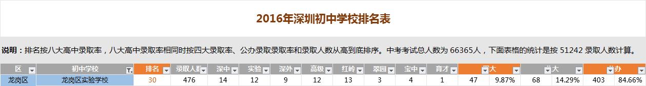 深圳龙岗区实验学校排名