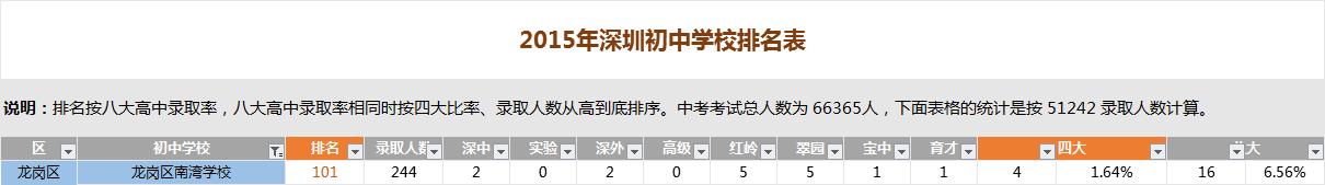 深圳南湾学校排名