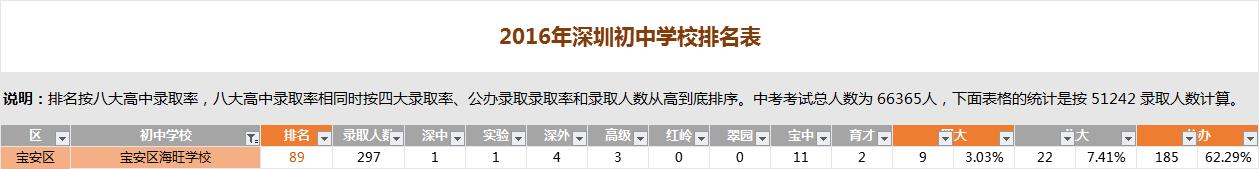深圳海旺学校排名