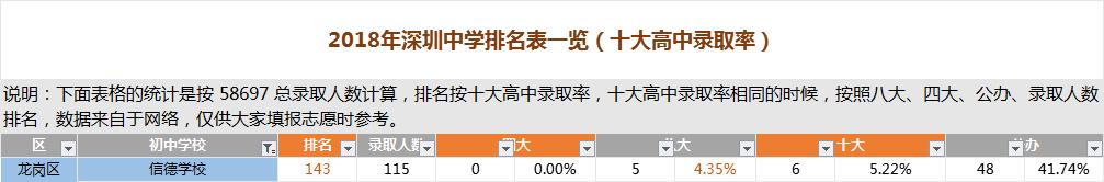 深圳信德学校排名
