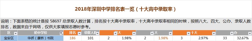 深圳华侨(康桥)书院排名
