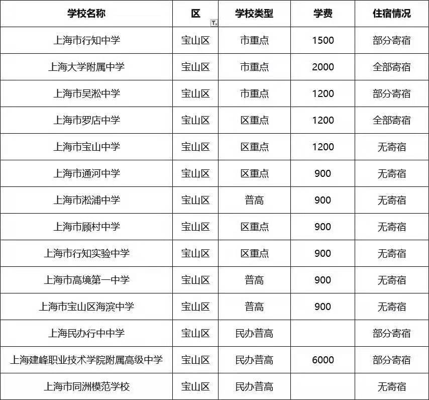 宝山区高中住宿情况及学费明细
