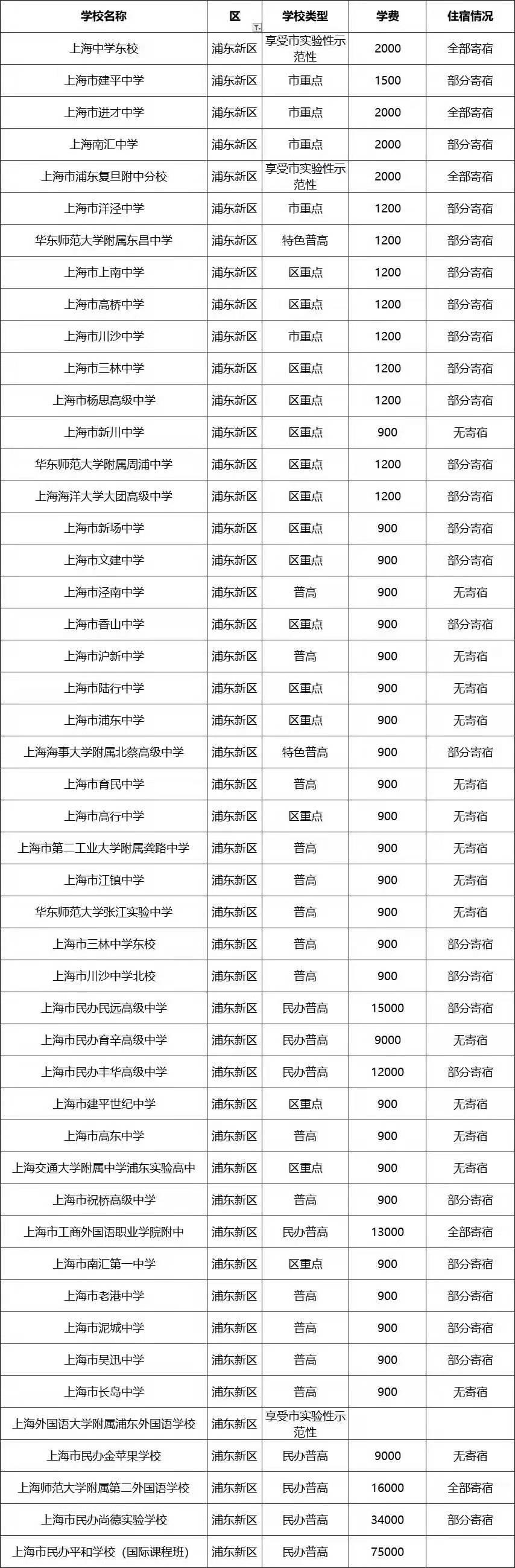 浦东新区高中住宿情况及学费明细