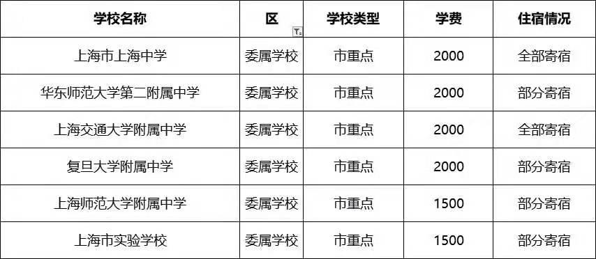 上海位数高中住宿情况及学费明细