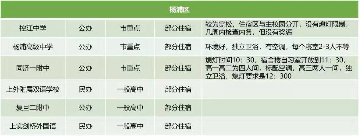 杨浦区公办民办高中住宿条件