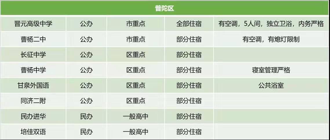 上海普陀区公办民办高中住宿条件