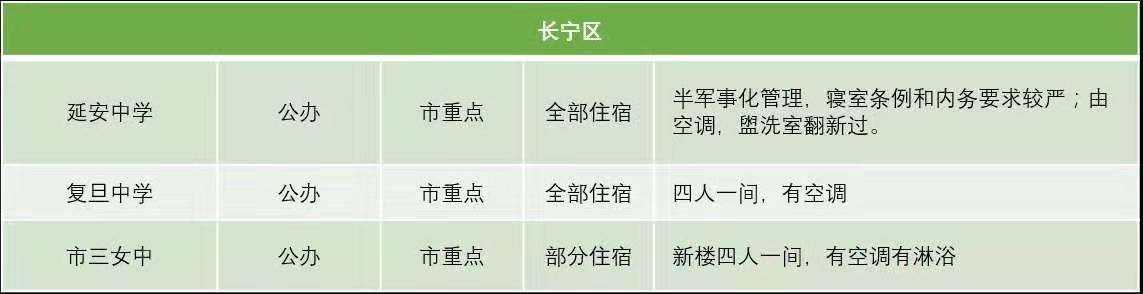 上海长宁区民办公办高中住宿条件